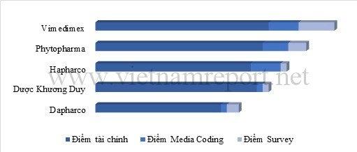 cong-ty-duoc-pham-o-vietnam