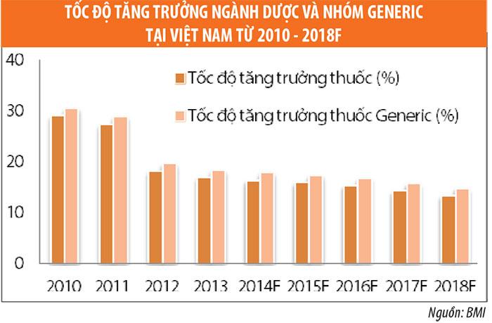 toc-do-tang-truogn-nganh-duoc-viet-nam