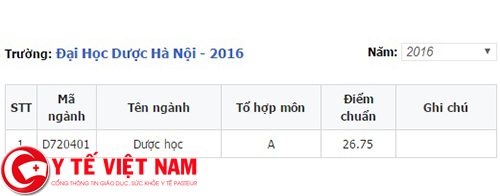 Điểm chuẩn của trường Đại học Dược Hà Nội năm 2016