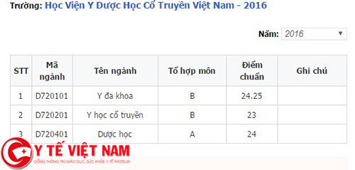 Điểm chuẩn Học viện Y Dược học cổ truyền năm 2016