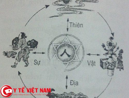 Lý luận về học thuyết Thiên nhân hợp nhất
