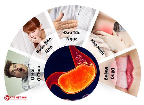 Một số triệu chứng của trào ngược dạ dày thực quản