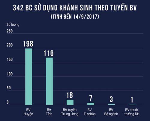 Trong số 342 báo cáo sử dụng kháng sinh theo tuyến bệnh viện (tính từ đầu năm đến 14/9), 198 báo cáo từ các bệnh viện huyện. Đồ họa: Phượng Nguyễn.