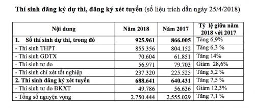 """Tỉ lệ """"chọi"""" trong các khối ngành trong Kỳ thi THPT Quốc gia năm 2018"""