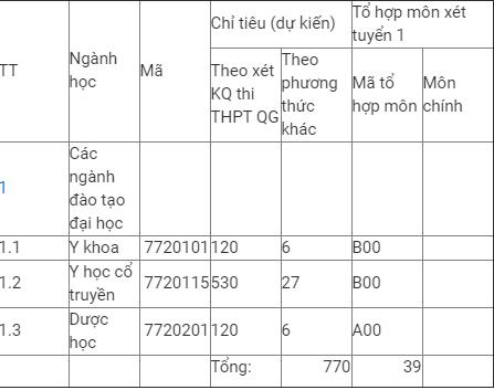 Chỉ tiêu tuyển sinh Học viện Y Dược học cổ truyền Việt Nam