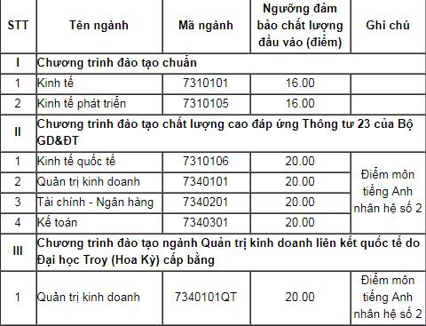 Đại học Kinh tế (UEB) - Đại học Quốc gia Hà Nội năm 2018 lấy bao nhiêu điểm?