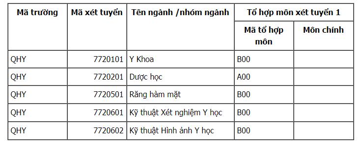 Khoa Y Dược - Đại học Quốc gia Hà Nội