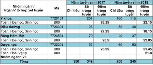 Khoa Y Dược Đại học Đà Nẵng điểm chuẩn