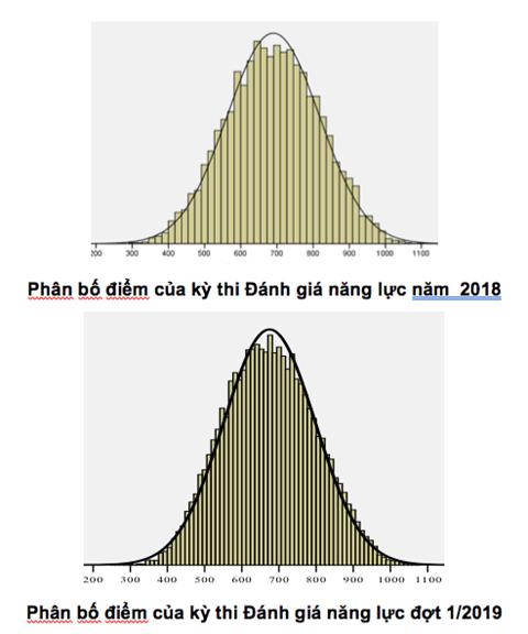 So sánh phân bố điểm thi đánh giá năng lực năm 2018 và đợt 1 năm 2019